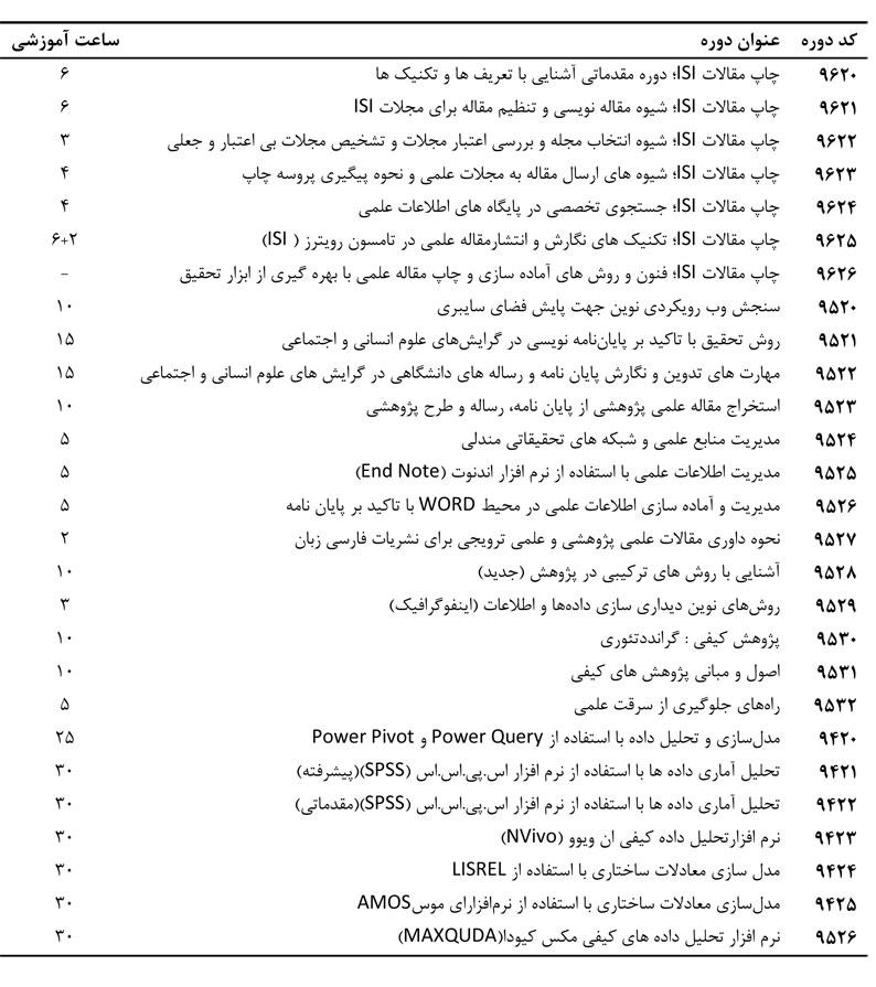 لیست دوره های دانشیار